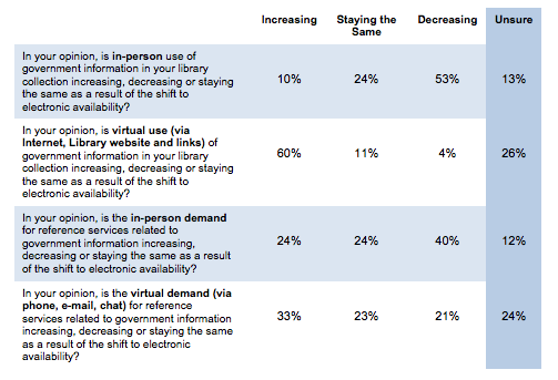 Respondent perceptions of patron use of government information and demand for reference assistance.