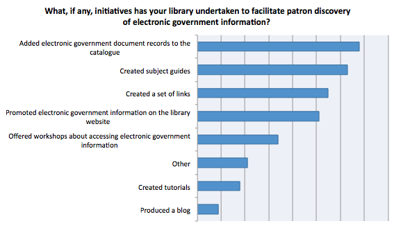Initiatives taken in libraries to facilitate patron access to electronic government information